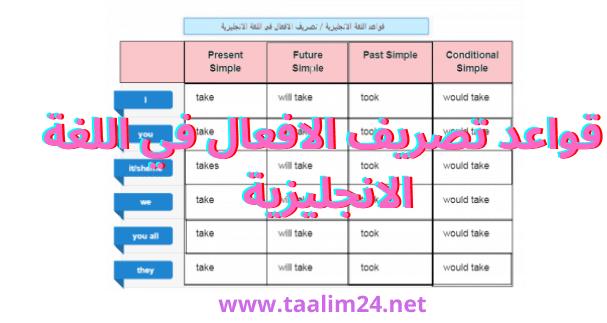 قواعد تصريف الافعال في اللغة الانجليزية مع شرح بالعربي l جاهزة لتحميل PDF