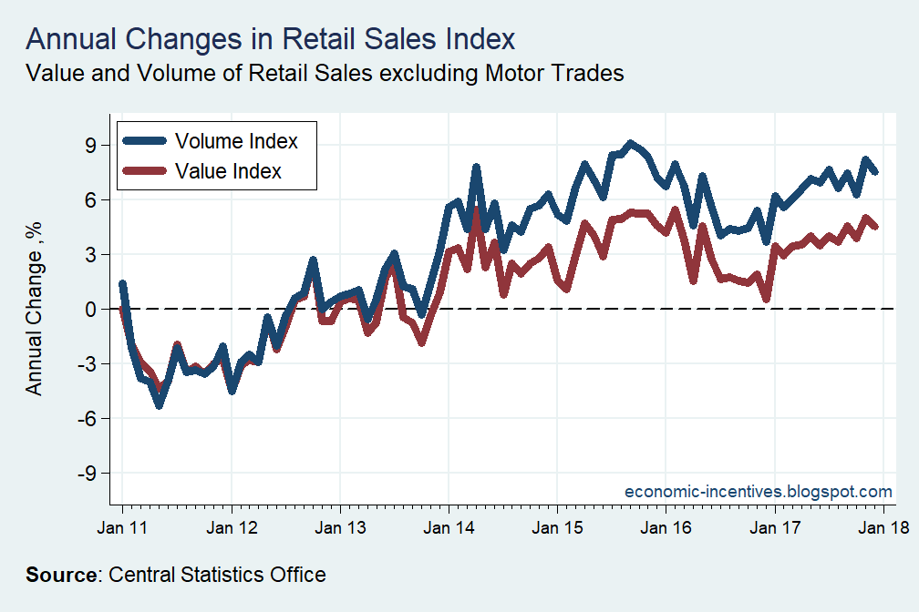 [Retail+Sales+Index+Dec+17+Growth%5B2%5D]