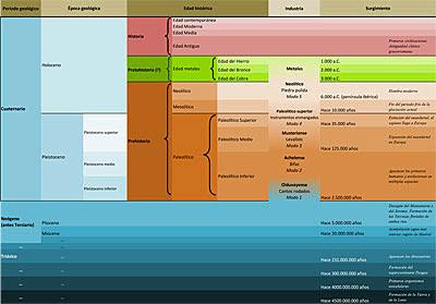 Periodificación de los tiempos geológicos y de las Edades del hombre. Pincha para ver más grande.