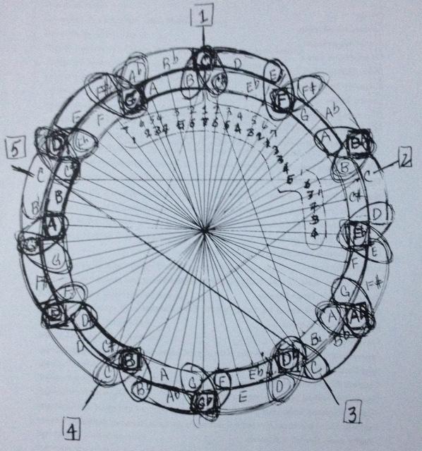 Coltrane tone circlef