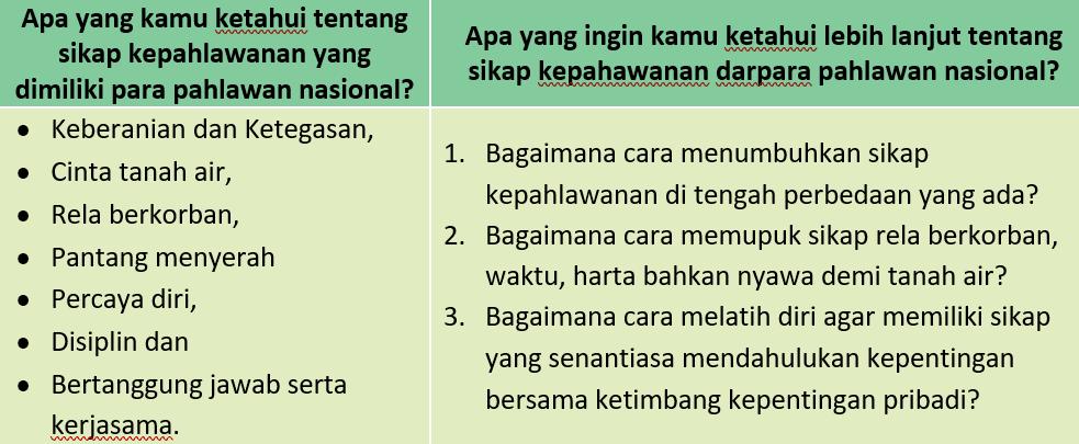 Kunci Jawaban Halaman 95, 96, 97, 99, 100 Tema 5 Kelas 4