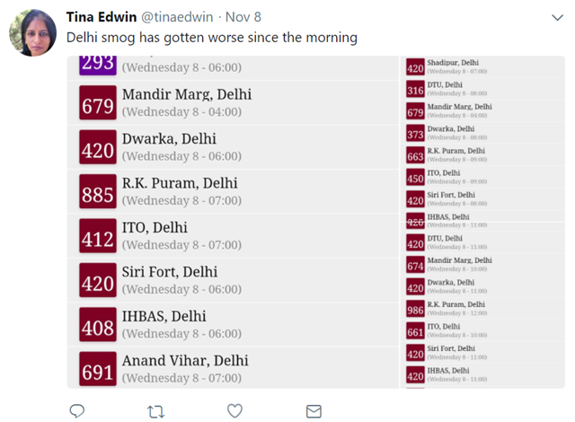 Tina Edwin‏ tweets on 8 November 2017, 'Delhi smog has gotten worse since the morning' and shows the air quality numbers for various parts of Delhi, India. Graphic: Tina Edwin‏ / Twitter