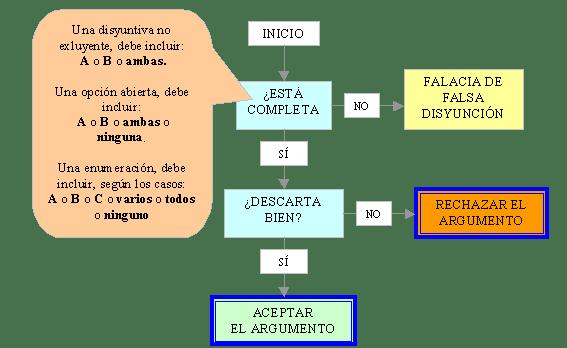 diagrama flujo argumentos disyuntivos no excluyentes