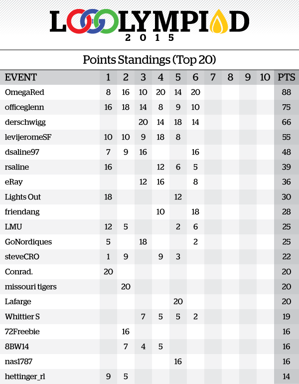 Event6Results_PointsStandings.png