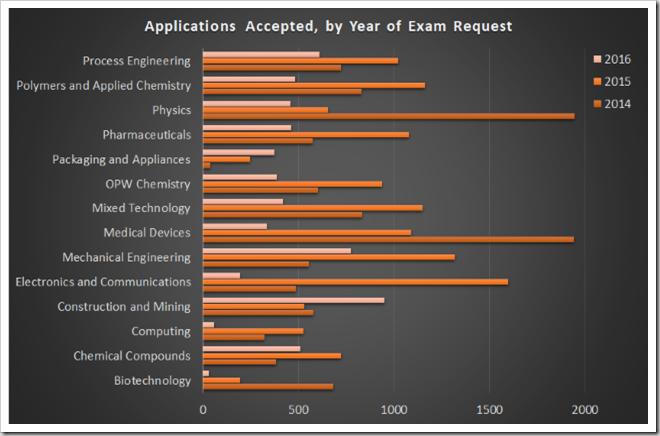 Total acceptances