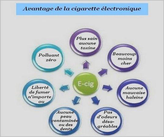 Avantage de la cigarette électronique