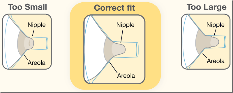 Breast Flange Sizing