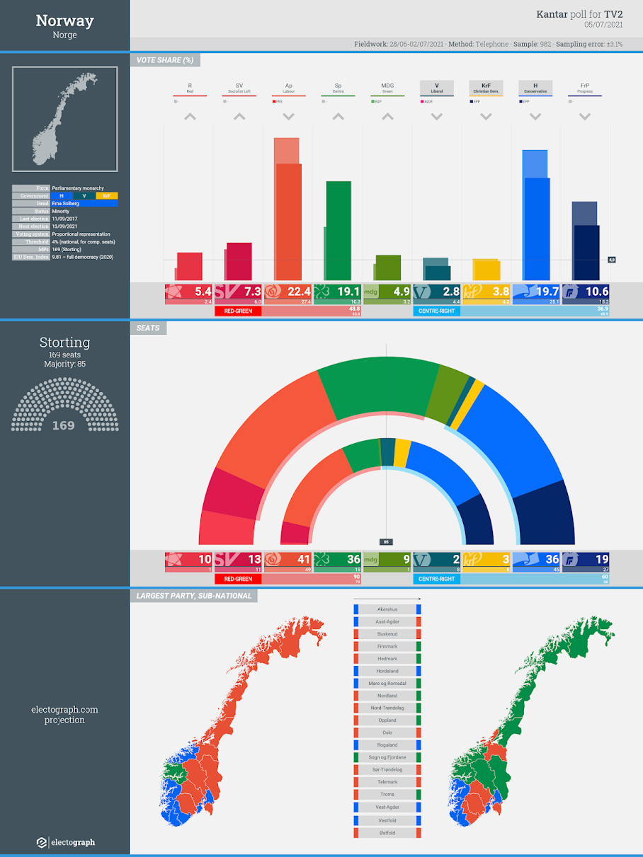 NORWAY: Kantar poll chart for TV2, 5 July 2021