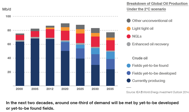 Breakdown of global oil production under the 2C scenario, 2000-2035. Graphic: Total