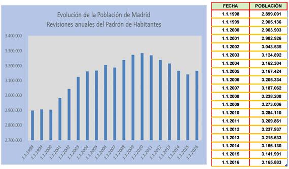 Población de la Ciudad de Madrid a 1 de enero de 2016