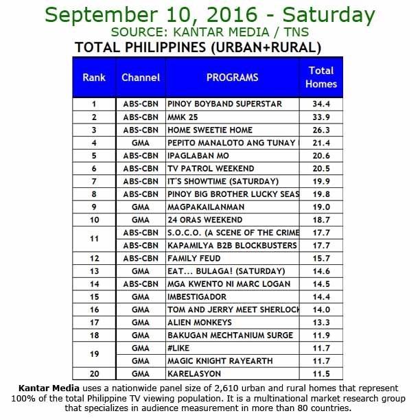Kantar Media National TV Ratings - Sept. 10, 2016