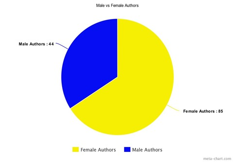 female vs male authors