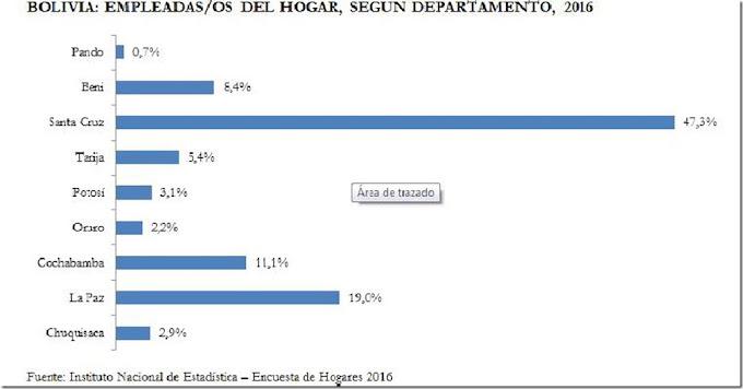 Bolivia: Sin seguro de salud, salarios bajos y maltratos, el drama invisible de las trabajadoras del hogar