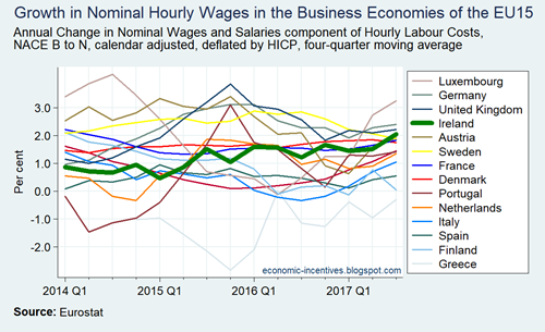 Annual Growth in Nominal Wages and Salaries in the EU15