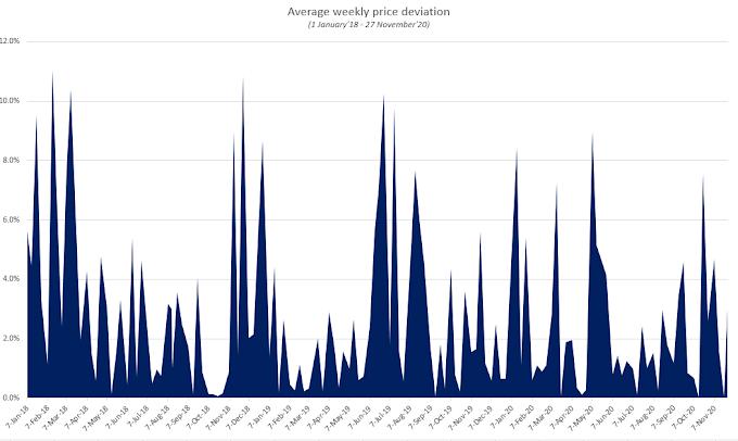 Por que está cayendo la volatilidad de Bitcoin, a pesar de la caída a $ 17k