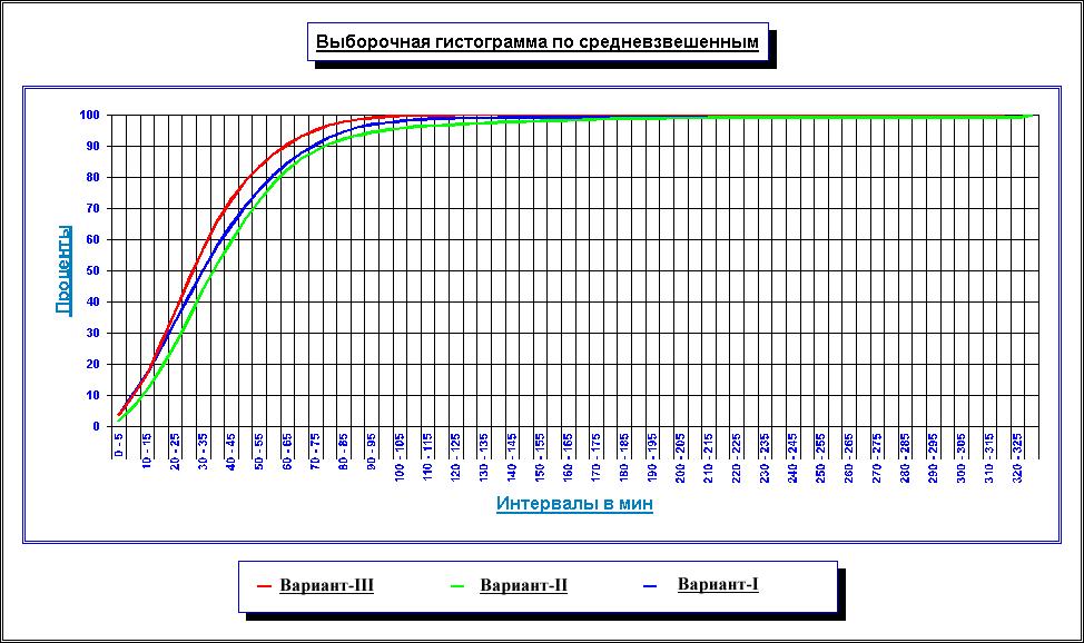 23. Гистограмма затрат времени на передвижения по вариантам ГП