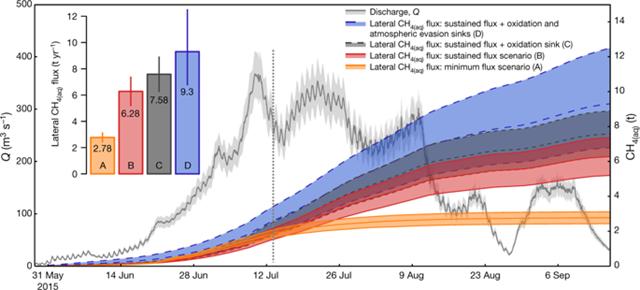 Cumulative lateral export of Greenland methane CH4(aq) over the 2015 melt season. Graphic: Lamarche-Gagnon, et al., 2019 / Nature