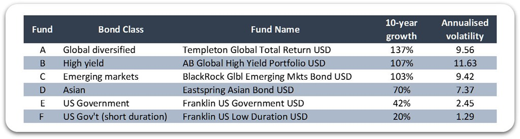 [10year-volatility-of-selected-bond-funds%5B2%5D]