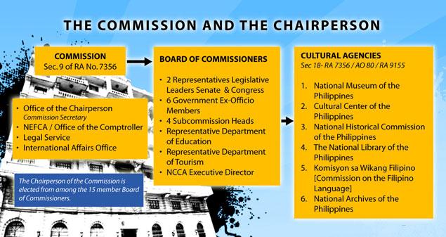 ncca org chart 2