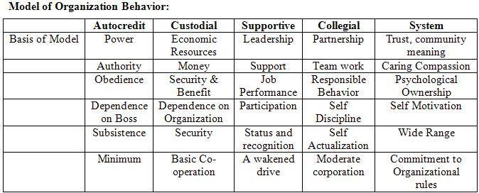 Management Model of Organizational Behavior
