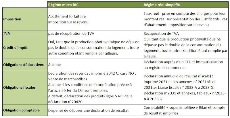 Declaration impot 2013 stock options