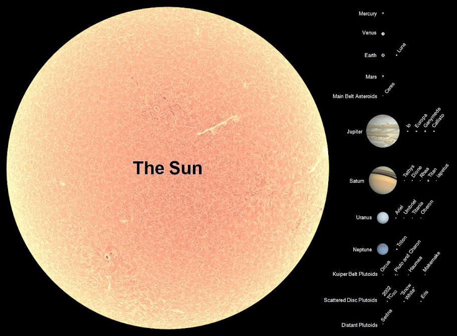 Objekterne i solsystemet, i korrekt størrelses-forhold til solen.