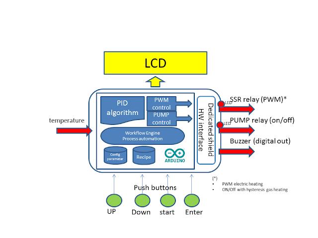 Open ardbir single vessel biab rims controller arduino