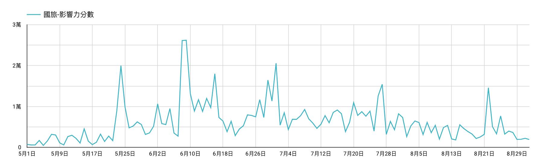 國旅聲量趨勢圖