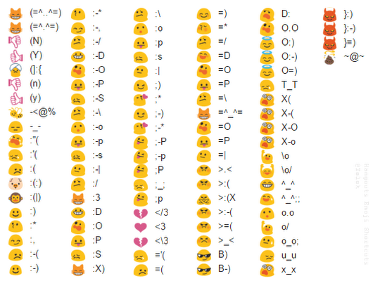 ok  finally tired of not being able to find a list of  hangouts  emoji