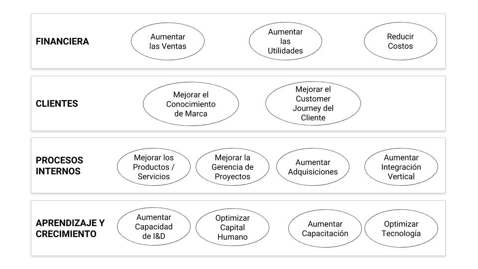 Paso 1: Adicionar al Mapa Estratégico los objetivos estratégicos y las perspectivas