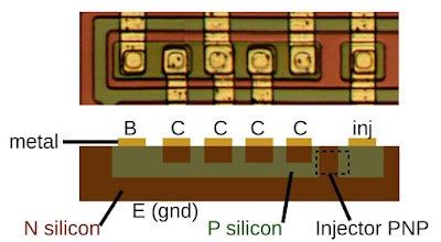 Die photo and cross section diagram of an I2L gate in the 76477 sound effects chip. The transistor base, collectors, and emitters are labeled along with the current injection.
