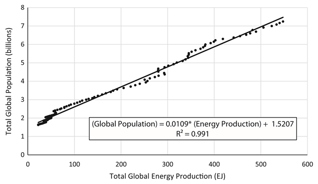 Correlation of historical energy production and world population, 1900–2014. Data from (ASPO, 2006, BP, 2015, Gerland et al., 2014, Laherrere, 2004, McEvedy and Jones, 1978 and Rutledge, 2011). Global energy does not include the solid fuel renewable energy sources (RES), i.e. wood and peat. Graphic: Jones and Warner, 2016 / Energy Policy