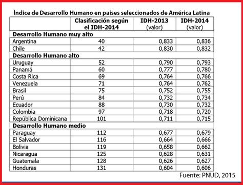 Bolivia sube dos puestos en el ranking internacional de desarrollo humano