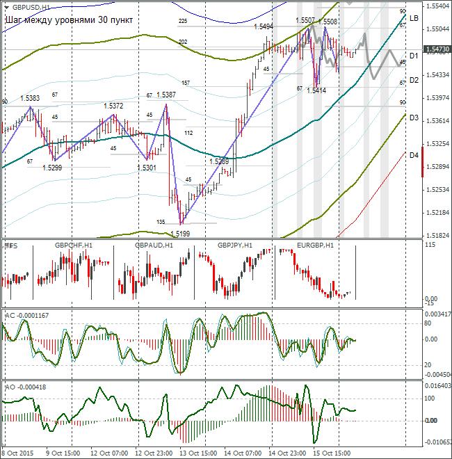 Analisa dan Prediksi GBP/USD