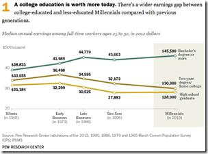 College fee wage