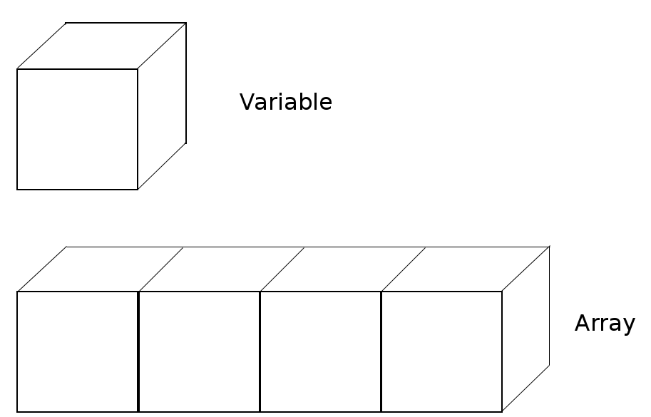 variable and array