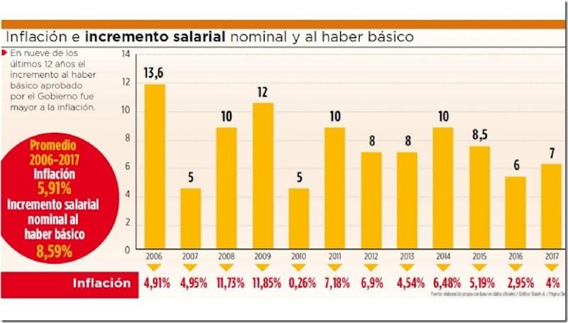 Inflación en Bolviia