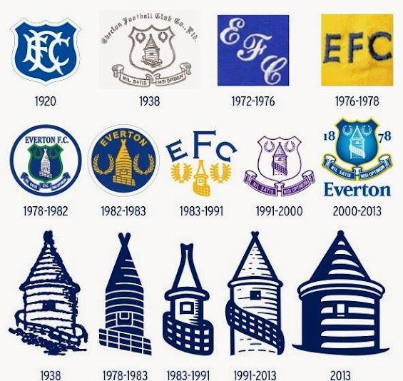 Everton Logo history