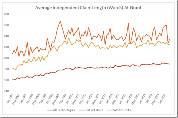 Independent Claim Length