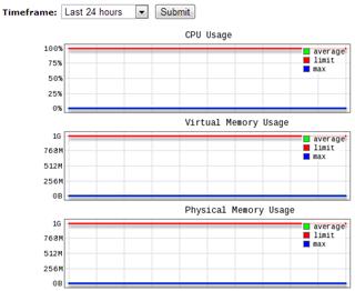 Contoh grafik penggunaan resource server