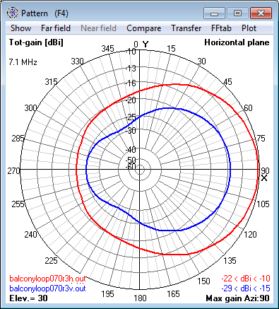 7.1 MHz Magnetic Loop Antenna at 12m (0.3 λ) -                     Azimuth radiation pattern at 30° elevation