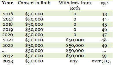 Roth IRA conversion ladder