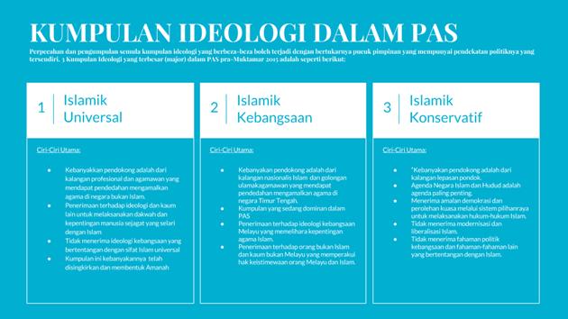 Kumpulan Ideologi Dalam PAS