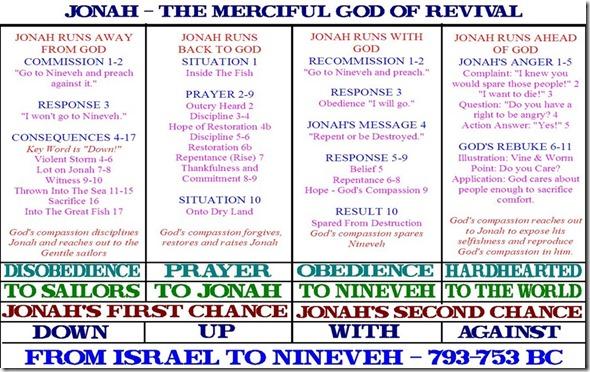Jonah Chart