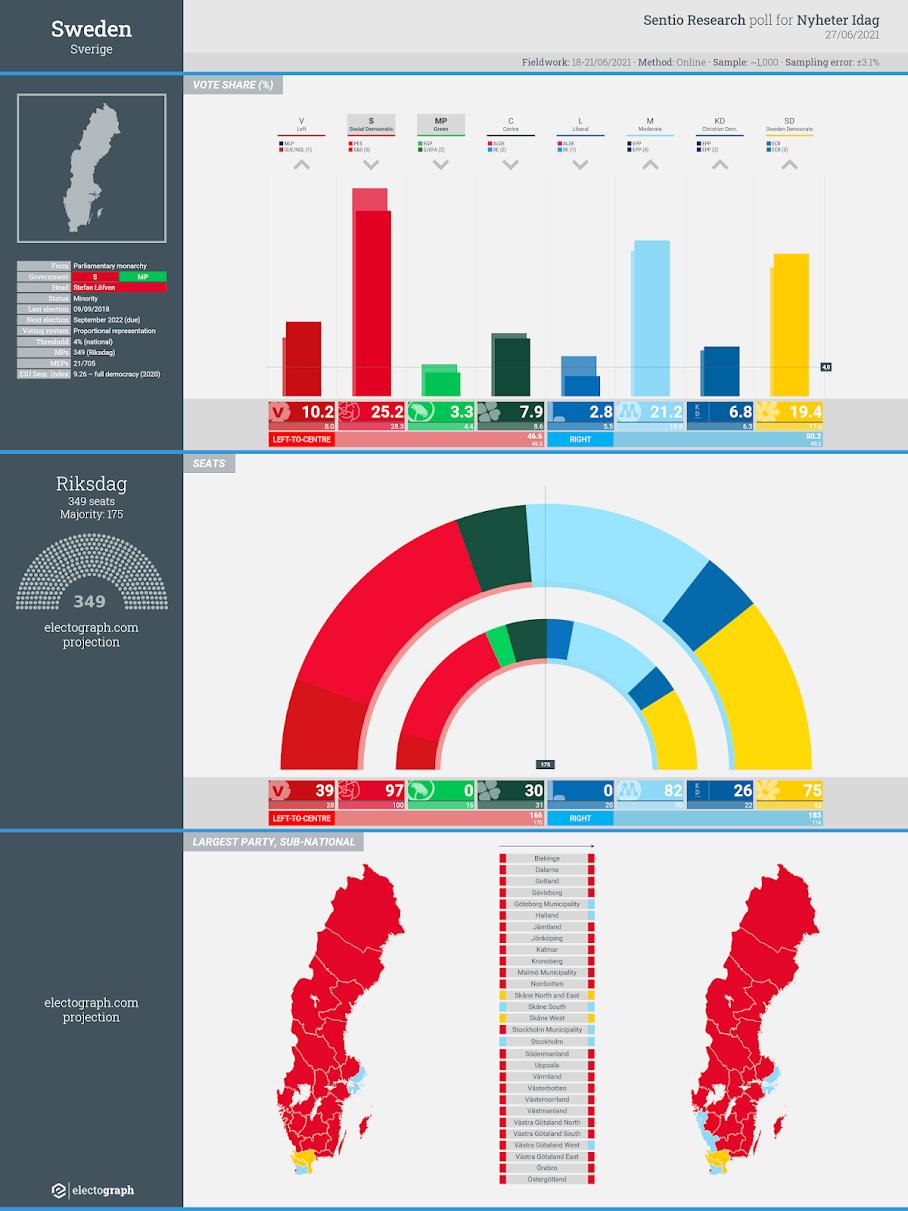 SWEDEN: Sentio Research poll chart for Nyheter Idag, 27 June 2021
