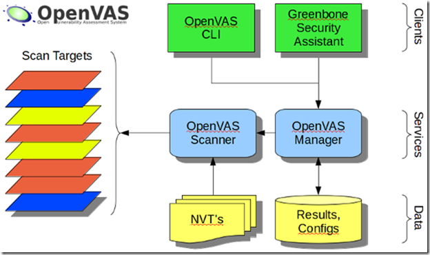Networks and Servers: Linux Hardening with OpenVAS