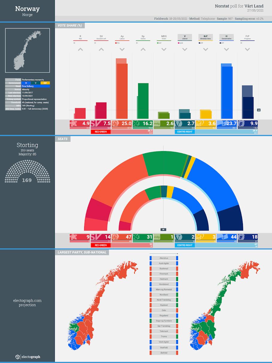 NORWAY: Norstat poll chart for Vårt Land, 27 May 2021