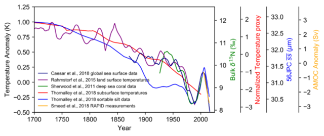 Time evolution of the Atlantic overturning circulation reconstructed from different data types since 1700. The scales on the left and right indicate the units of the different data types. The blue curve was shifted to the right by 12 years since Thornalley found the best correlation with temperature with this lag. Makes sense: it takes a while until a change in currents alters the temperatures. Graphic: Levke Caesar