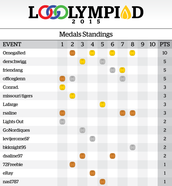 Event8Results_MedalsStandings.png