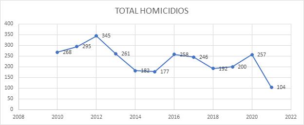 Figura No. 1. Cantidad de homicidios en los últimos diez años.